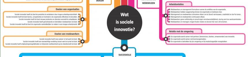 Sociale Innovatie @ Werk(t)