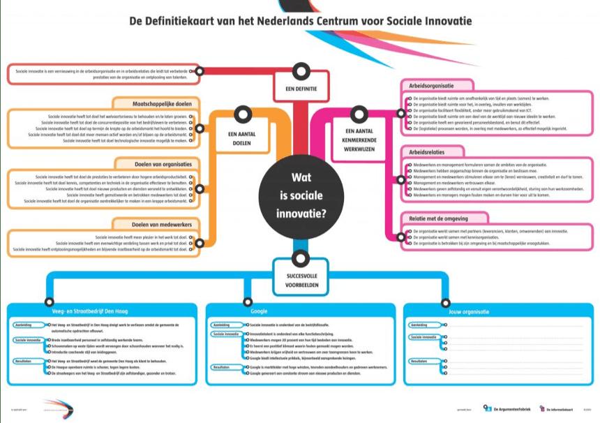 Activiteit sociale innovatie schema