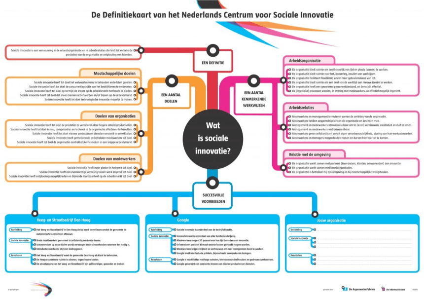 Schema Activiteit sociale innovatie